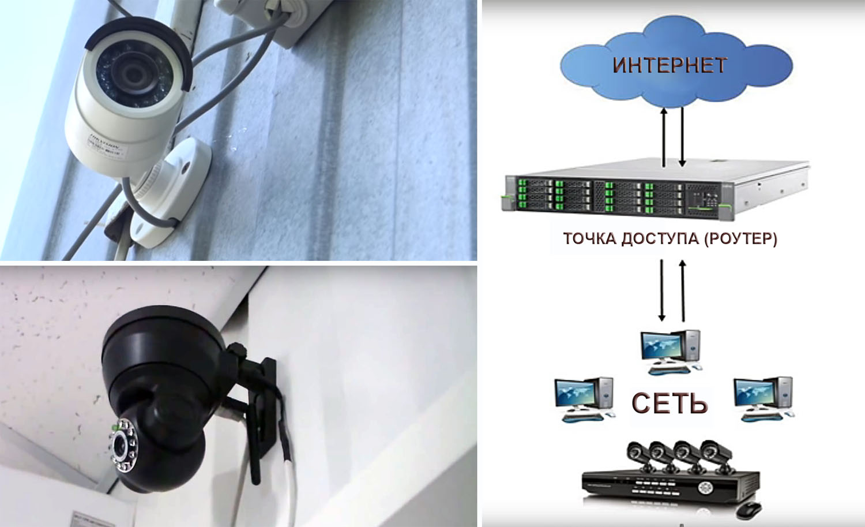 Необходимое оборудование для онлайн видеонаблюдения