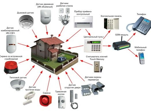Схема охранной сигнализации для дома