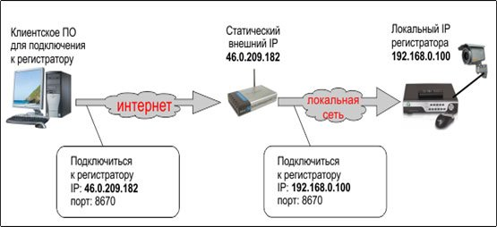 Удаленный доступ видеорегистратора