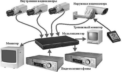 Видеонаблюдение проводное