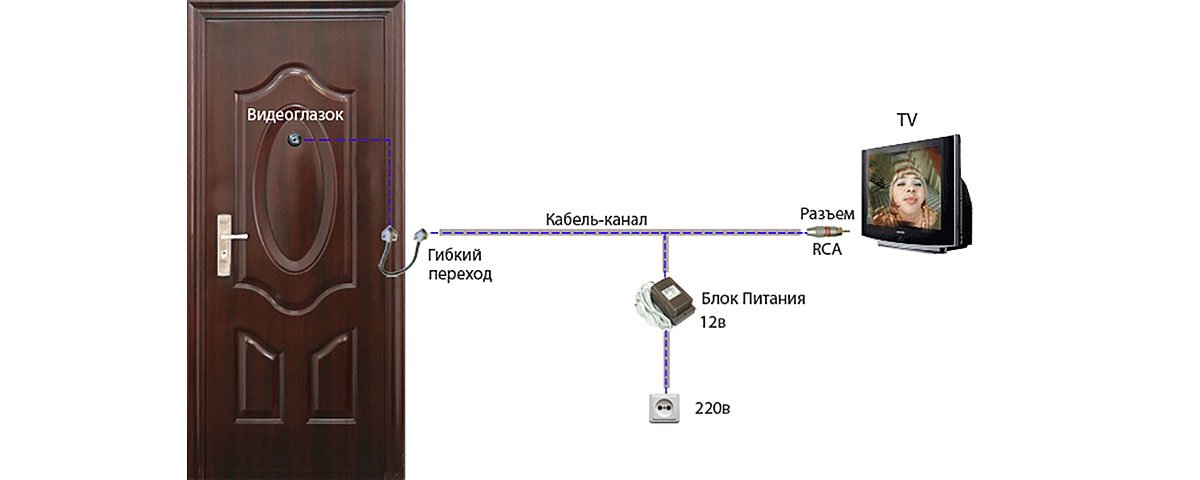 Видеозвонок на дверь в квартиру проводной