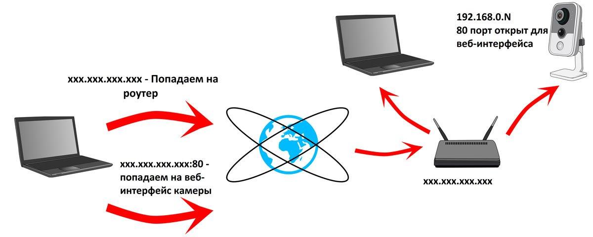 веб камера схема удаленного доступа