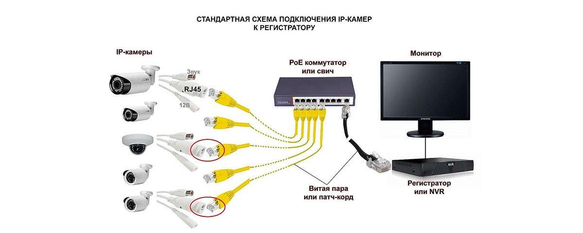 Подключение IP камеры к регистратору