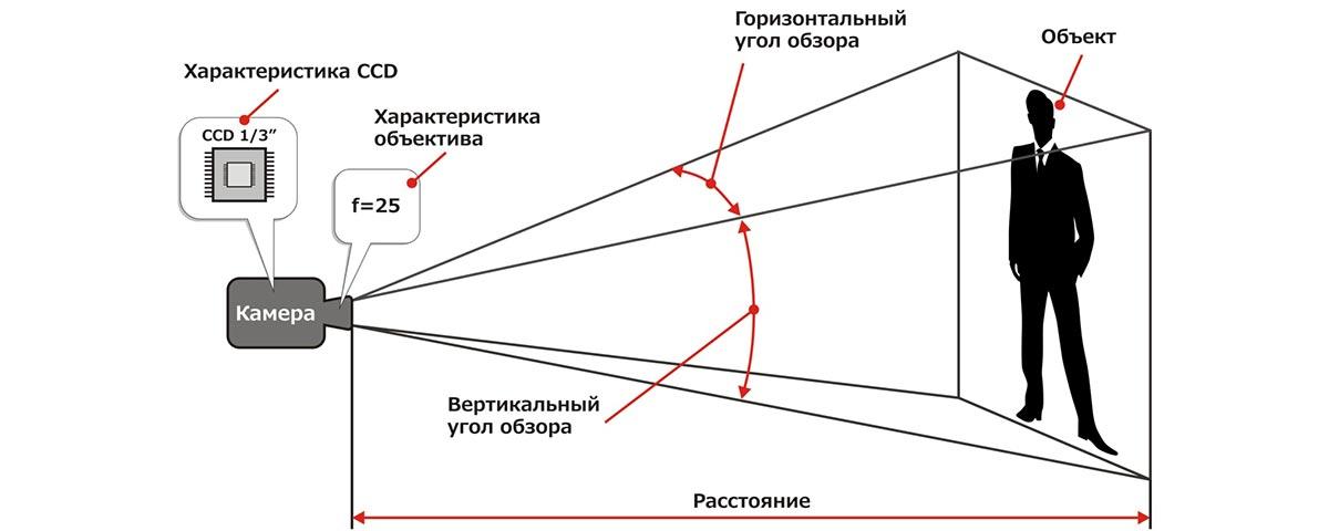Угол обзора камеры видеонаблюдения и другие функции