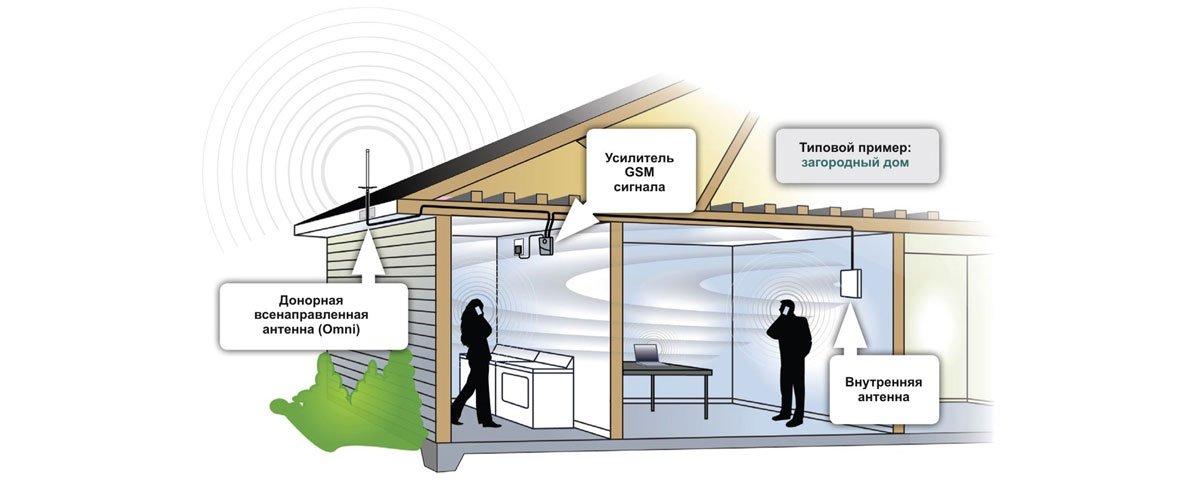 Принцип работы усилителя сигнала сотовой связи и интернета